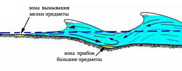 pljazhnyj-poisk-2